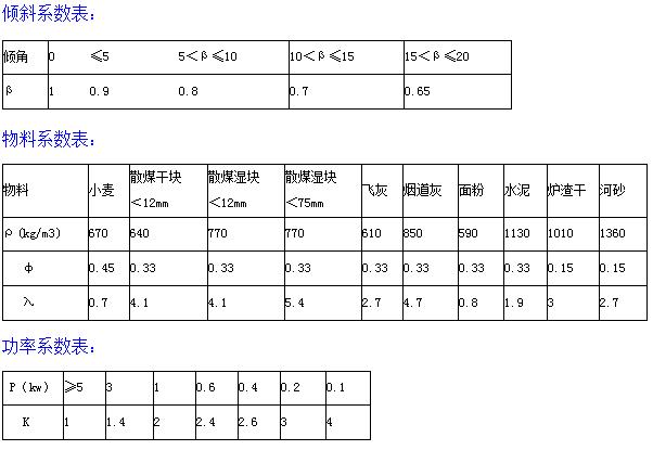 GX型输送机技术参数附表